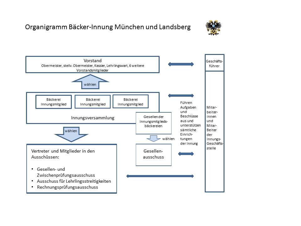 Organigramm BI München und Landsberg
